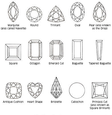 Gemstone Cuts on design diagram