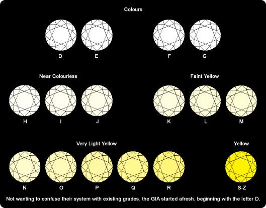 GIA Diamond Colour Scale