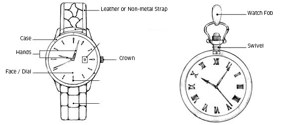 Parts of Watches